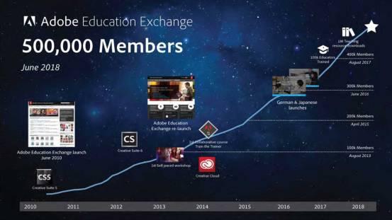 EdEx-Growth